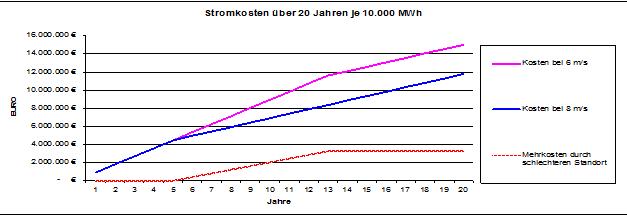 Die Stromkosten je 10.000 MWh bei 6 und 8 ms Wind und die entsehenden Mehrkosten