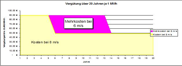 Darstellung der Mehrkosten bei nur 6ms Wind statt 8 ms