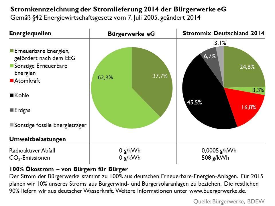 Stromkennzeichnung Bürgerwerke 2015